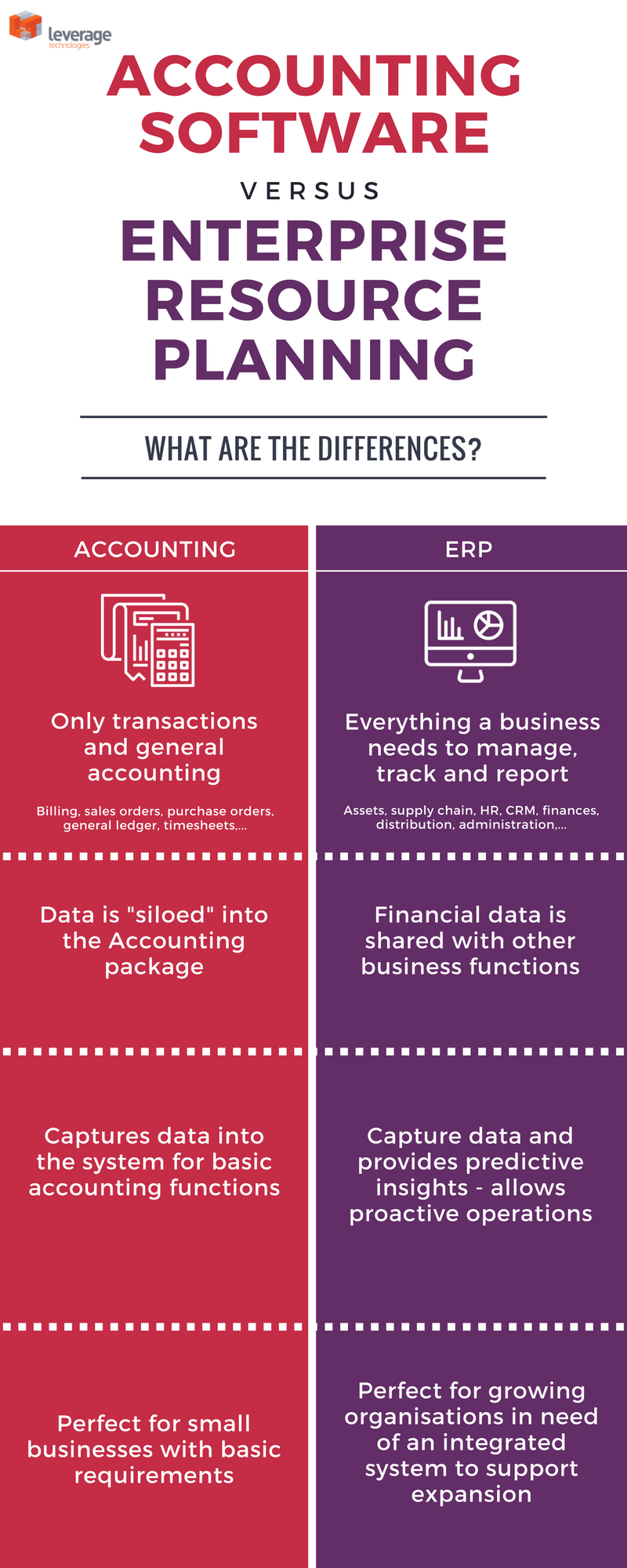 Accounting Software Vs Enterprise Resource Planning Software (ERP)