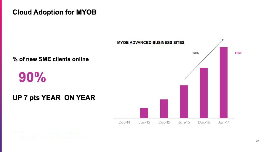 Adoption of MYOB in the Cloud