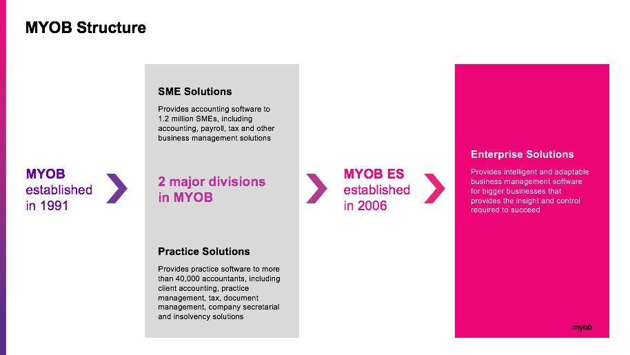 MYOB History and structure