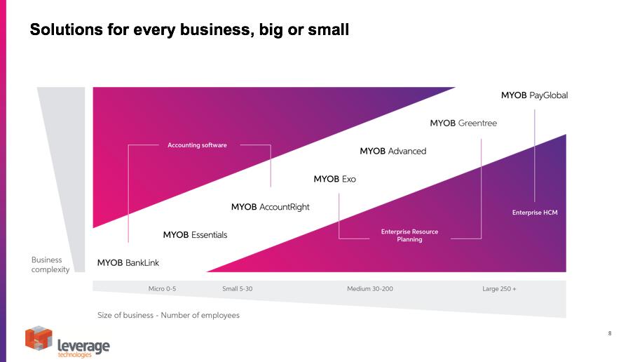 Understanding the MYOB family of solutions