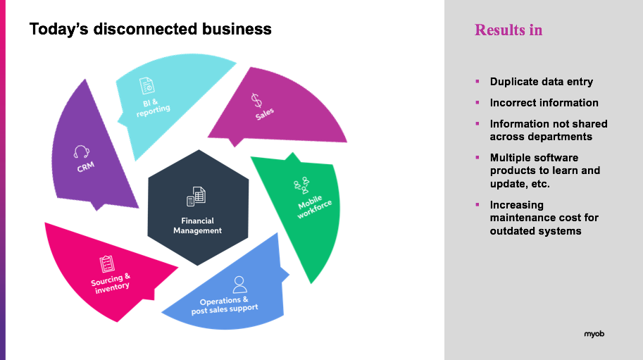 the challenges of disconnected businesses