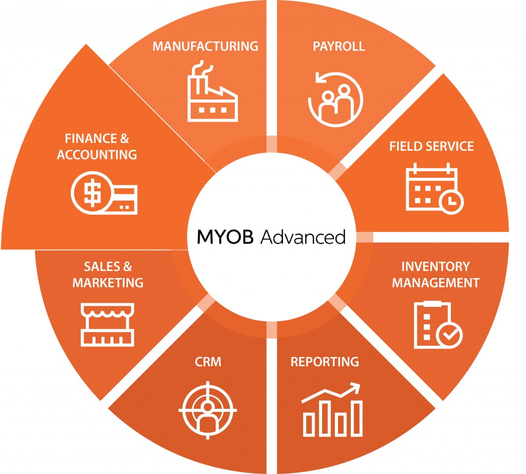 Functionalities in MYOB Advanced